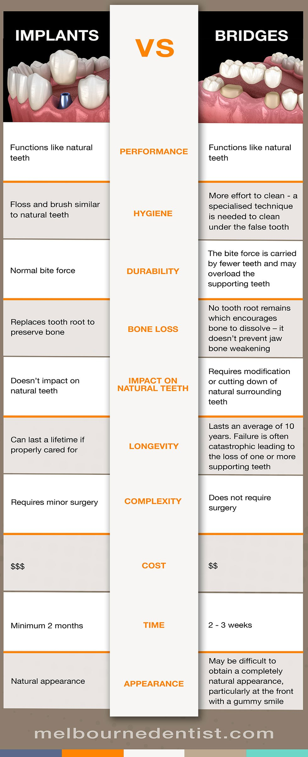 Dental-implants-VS-dental-bridges